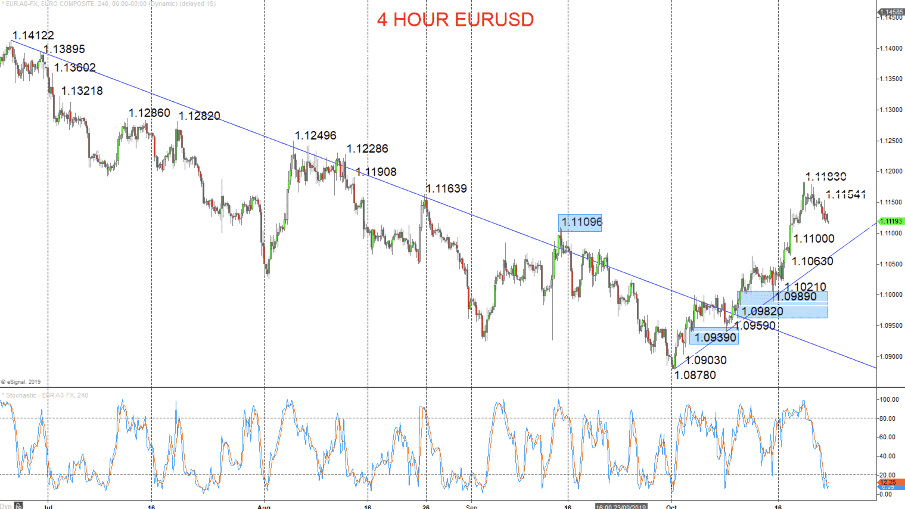 EURUSD dips on Brexit concerns & Texas Instruments revenue warnings Image