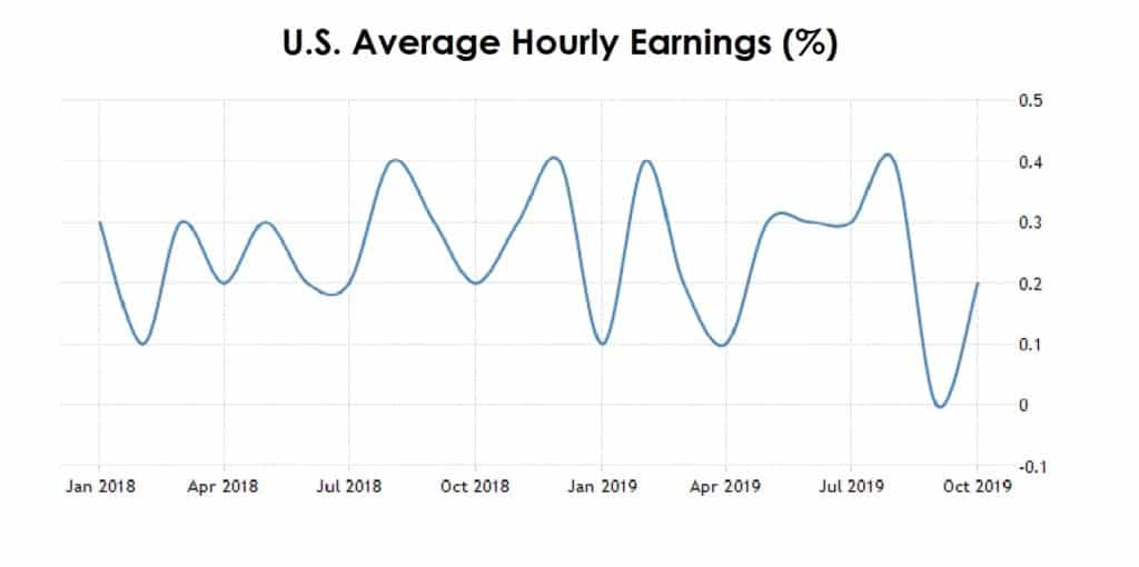 US Avg Hourly Earnings 02-11-19