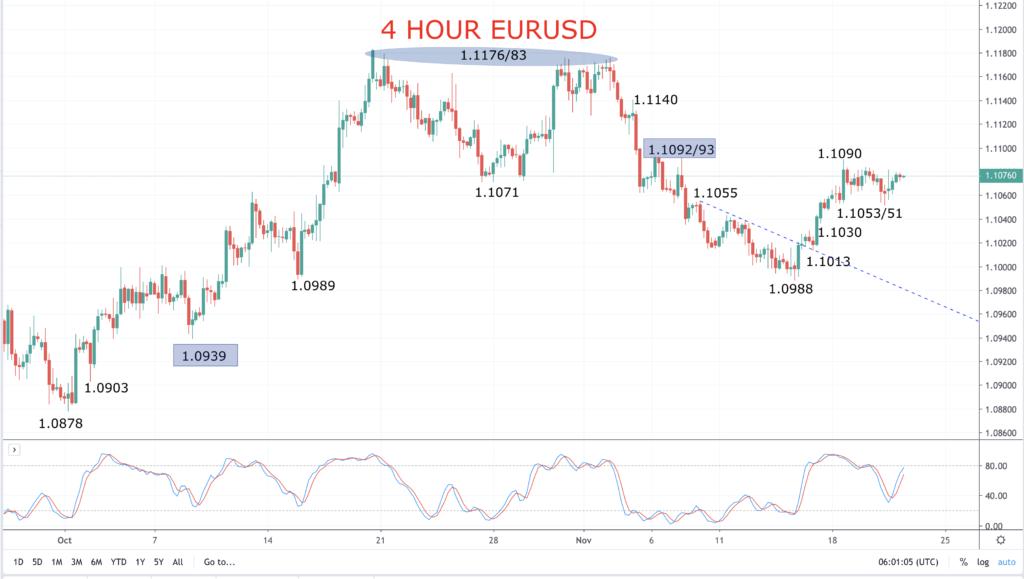 4 hour eurusd chart