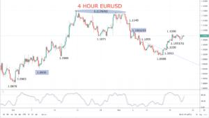 4 hour eurusd chart 2019-11-21