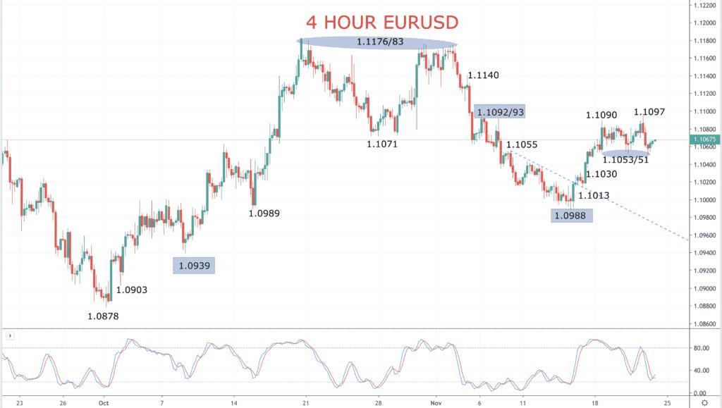 EURUSD Chart 2019-11-22