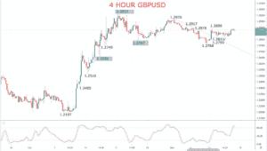 GBP USD Chart