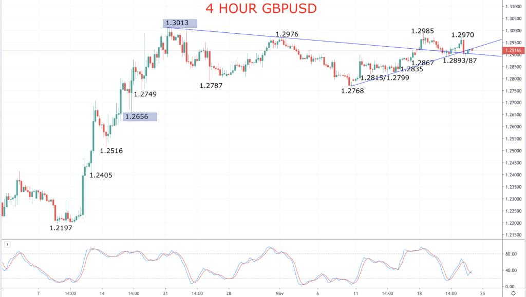 GBPUSD Chart 2019-11-22