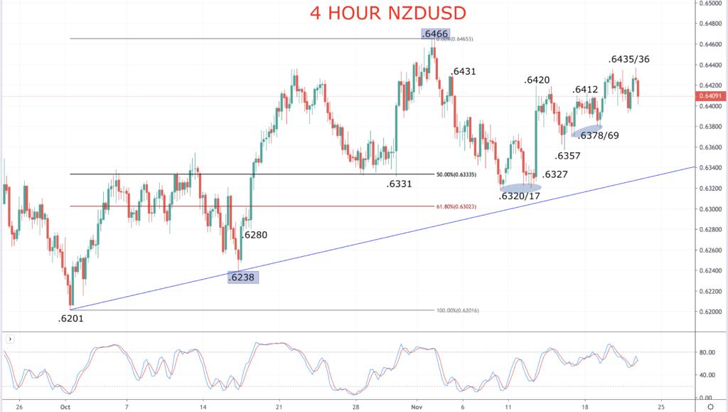 NZDUSD Chart 2019-11-22
