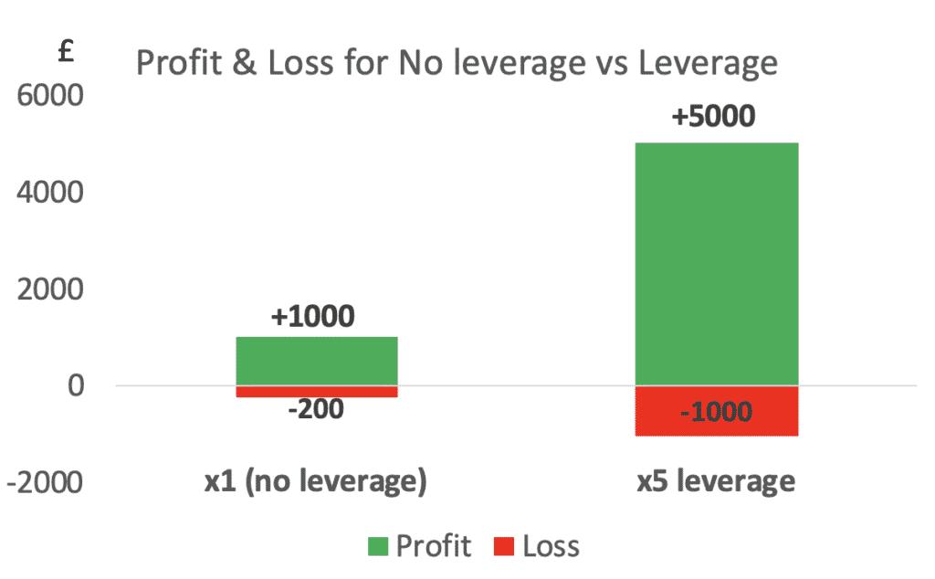 Profit n loss chart