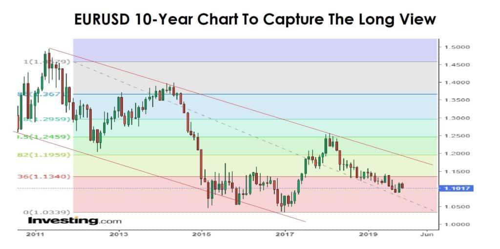 EURUSD 10 year chart