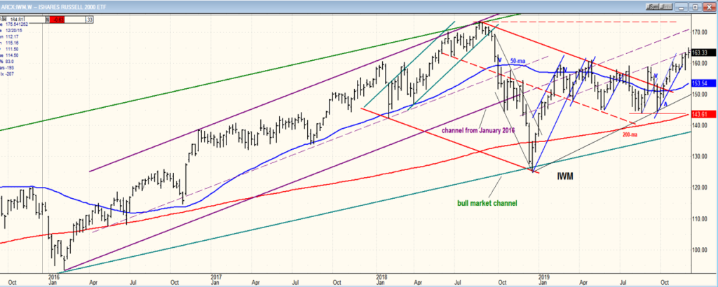 IWM chart