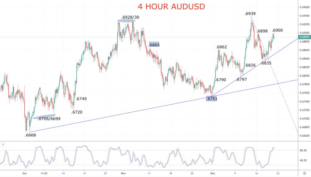 AUDUSD Chart 2019-12-20