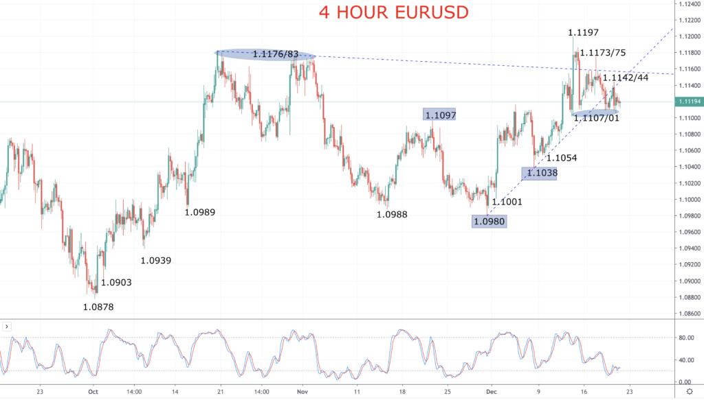 EURUSD Chart 2019-12-20