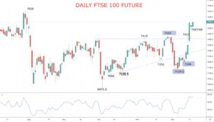FTSE Chart 2019-12-19