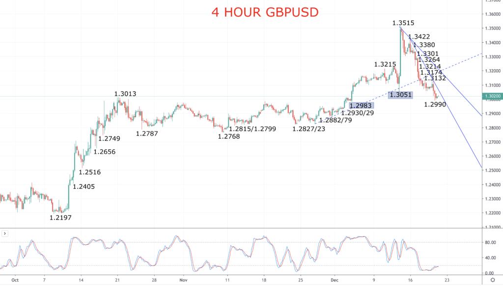 GBPUSD Chart 2019-12-20