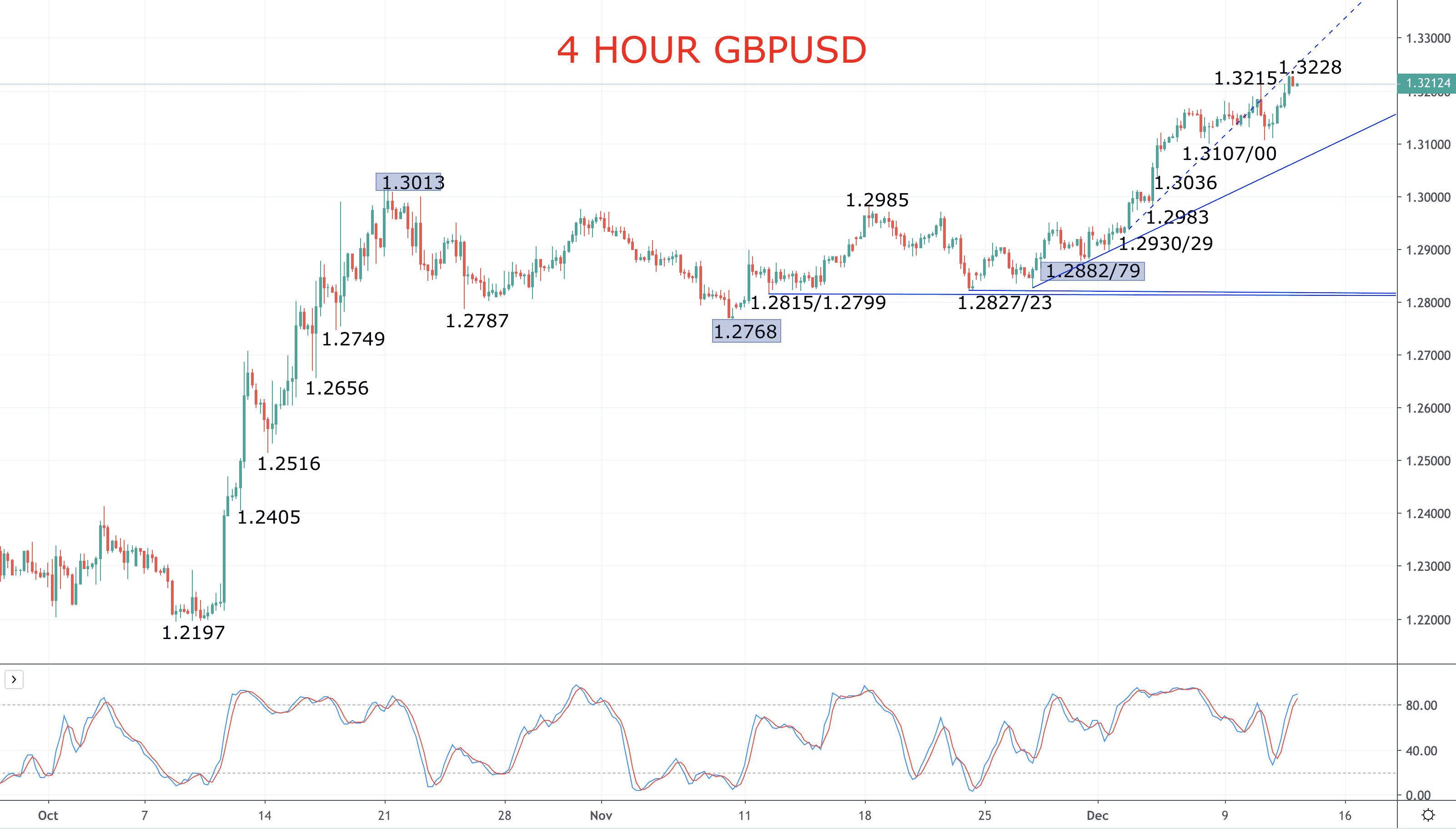GBPUSD focus into a key general election Image