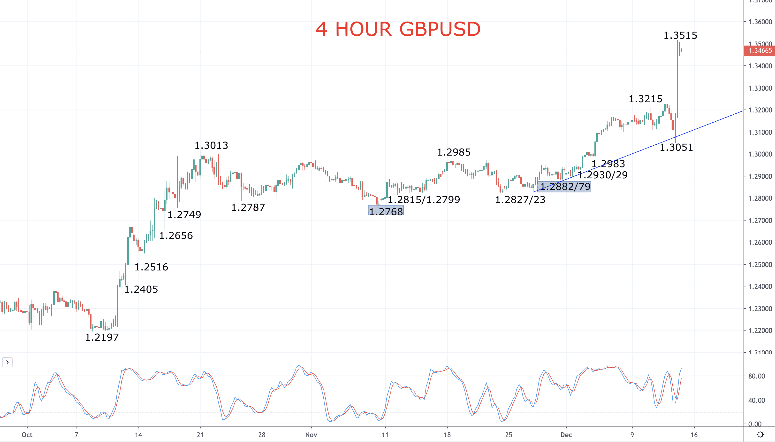 GBPUSD bull theme reinforce after general election Image