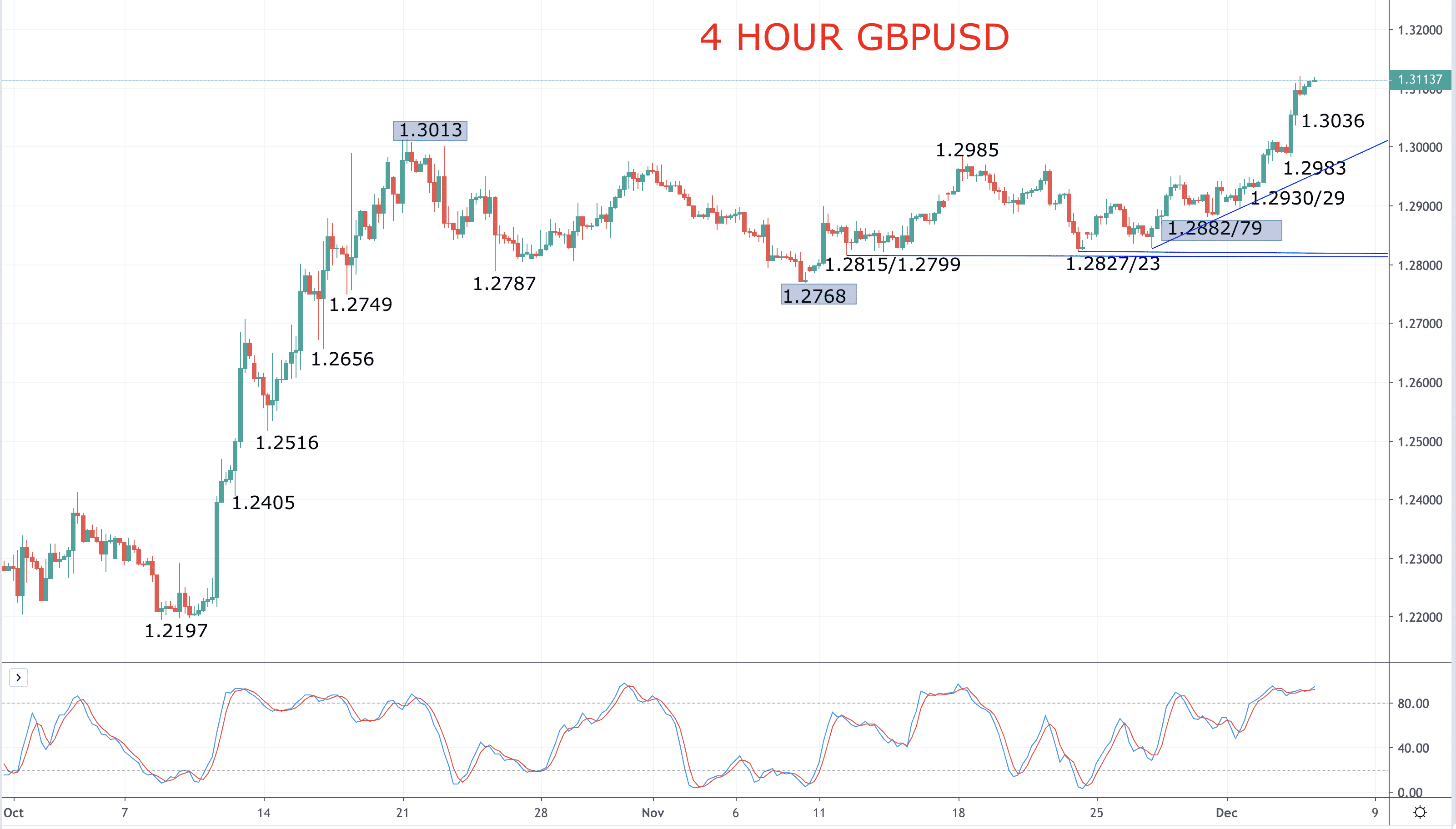 The Pound surges on poll: GBPUSD forecast higher after 1.30 break Image