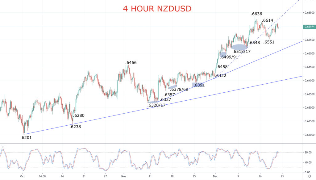 NZDUSD Chart 2019-12-20