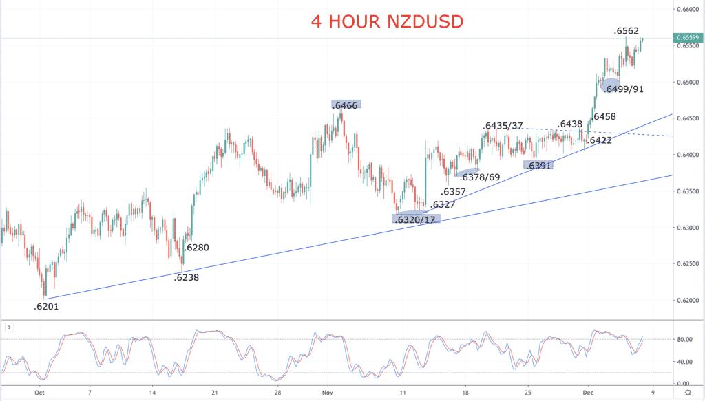 NZD USD chart