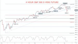 S&P 500 Chart 2019-12-04