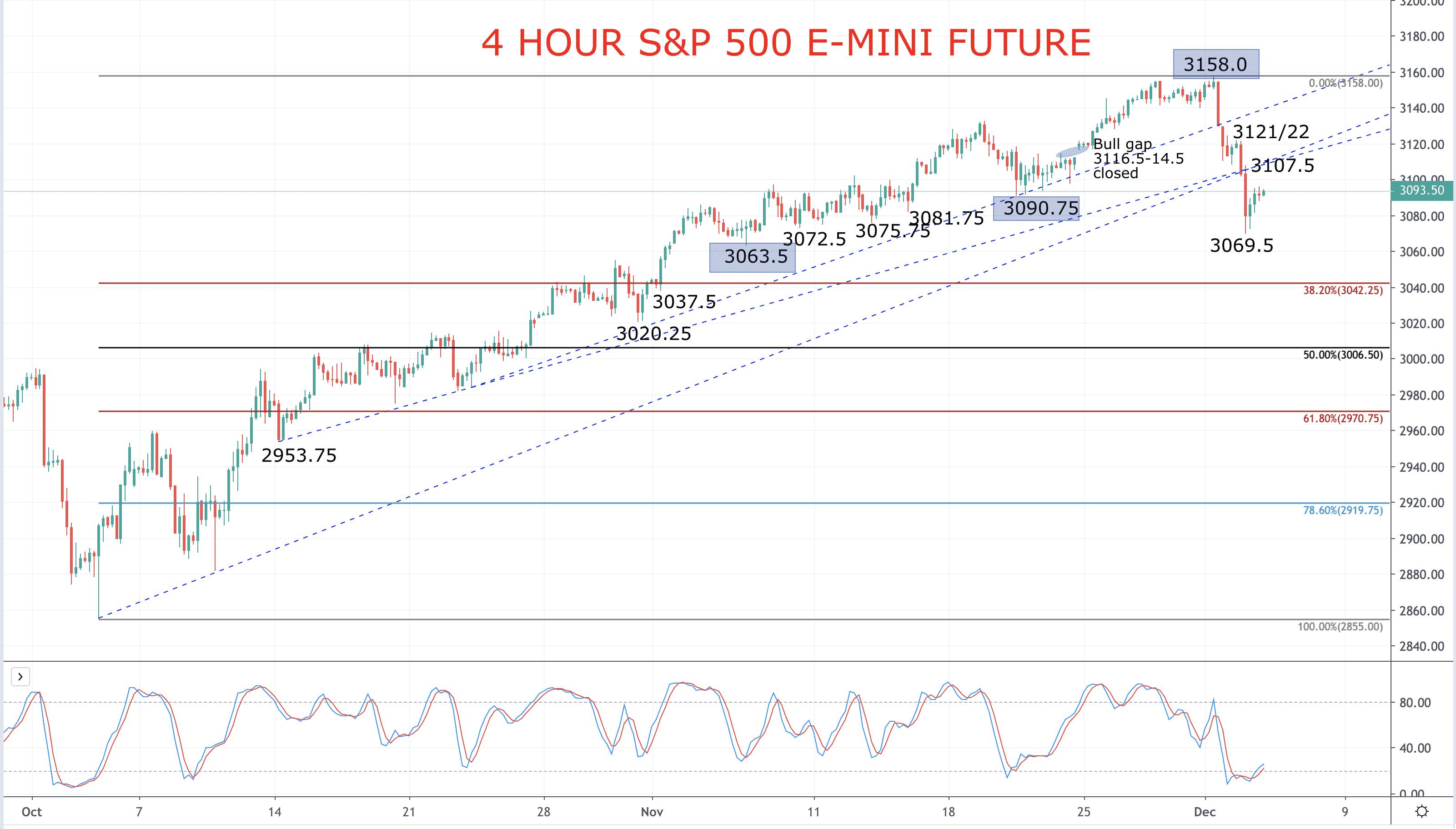 US Stock Averages plunge (S&P 500 forecast) Image