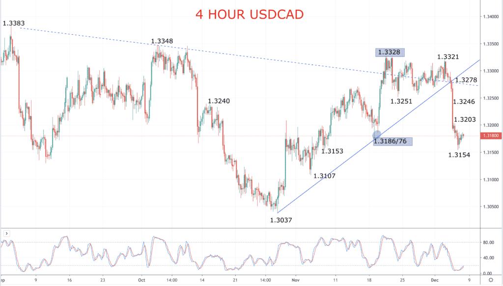 USD CAD chart