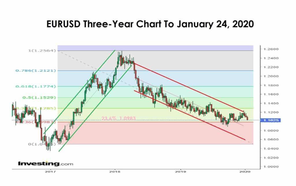EURUSD Three year chart