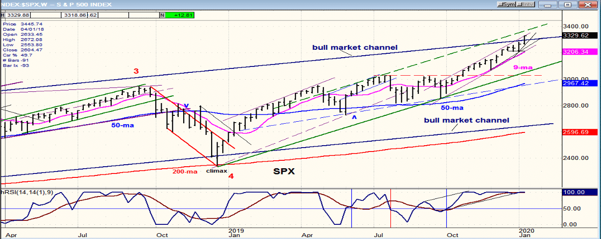 Market Turning Points – January 17 2020 Image