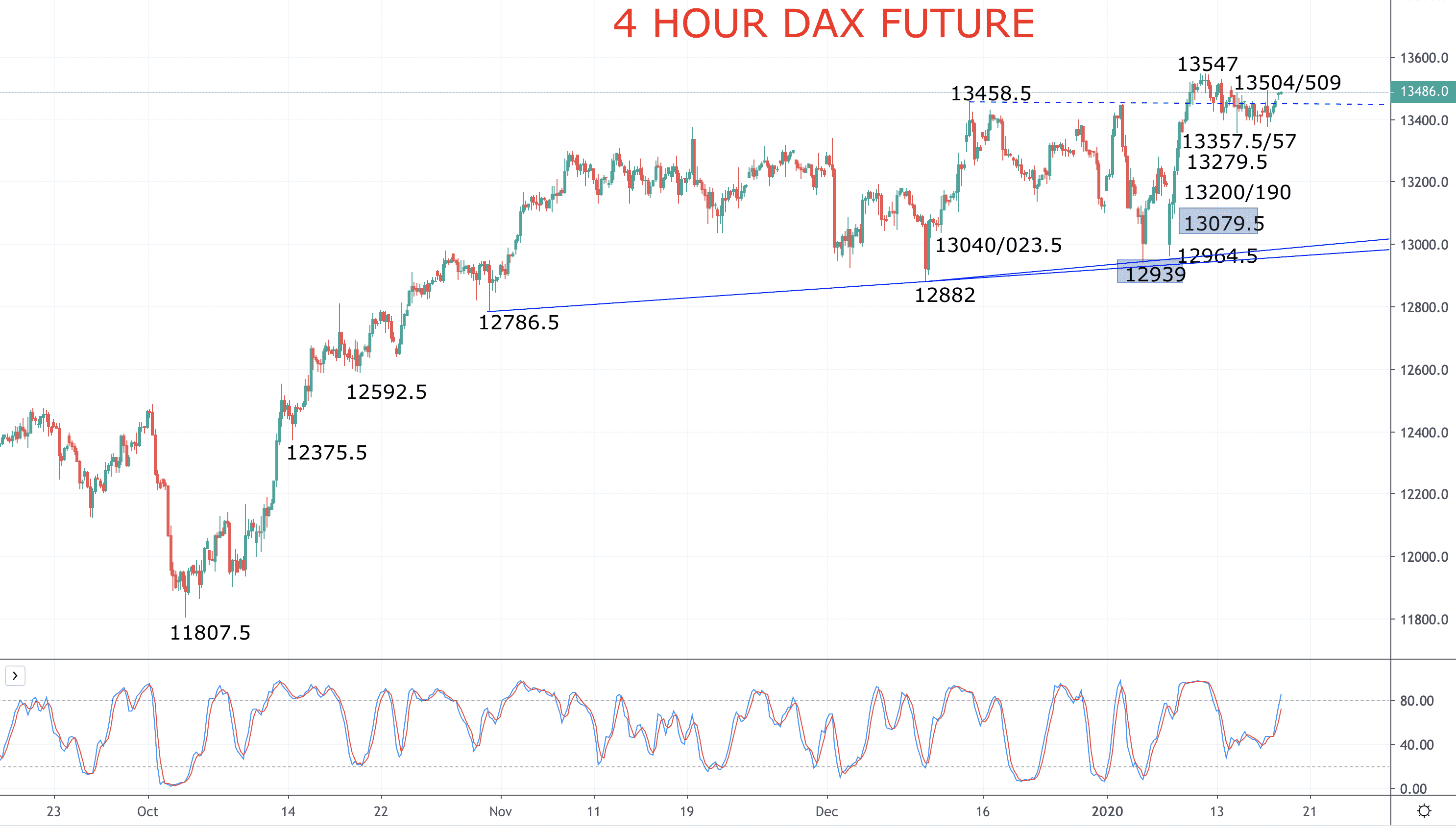 European Stock Indices Poised to Advance (EURO STOXX 50 and DAX) Image