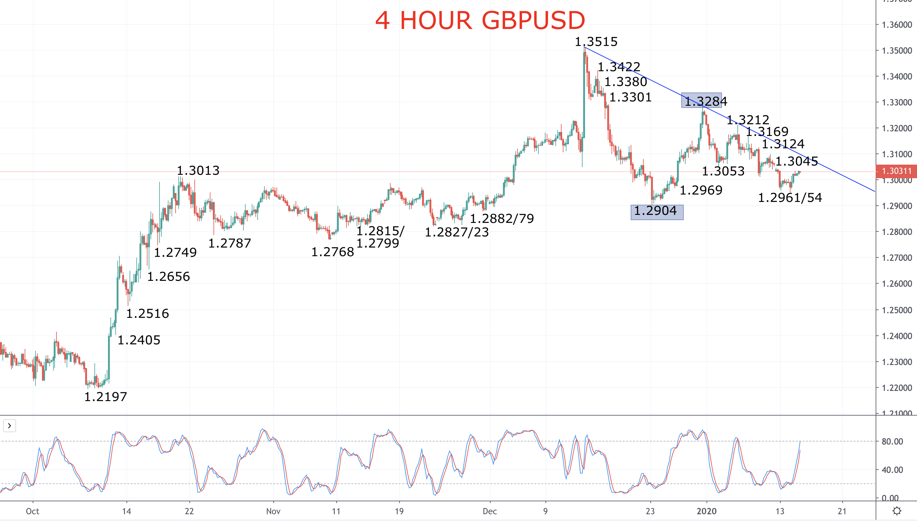 Pound stays vulnerable to losses – GBPUSD forecast Image