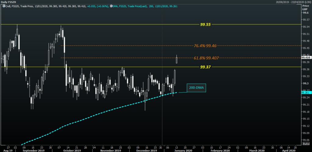 Short Sterling chart