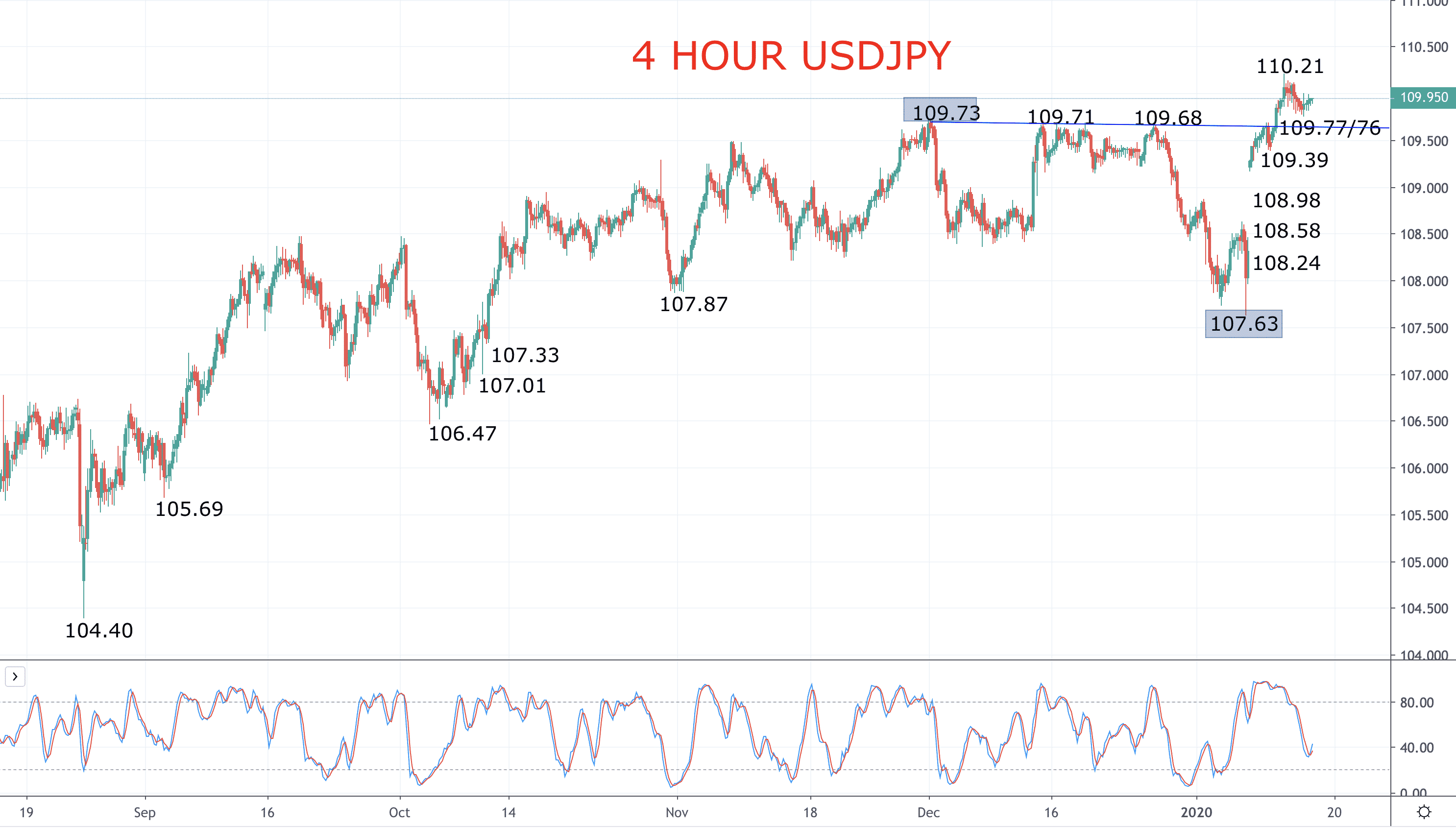 """Risk on"" theme points the Japanese Yen lower (USDJPY forecast) Image"