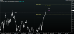 DXY daily