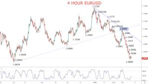 eurusd chart