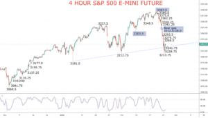 S&P 500 Chart 2020-02-25