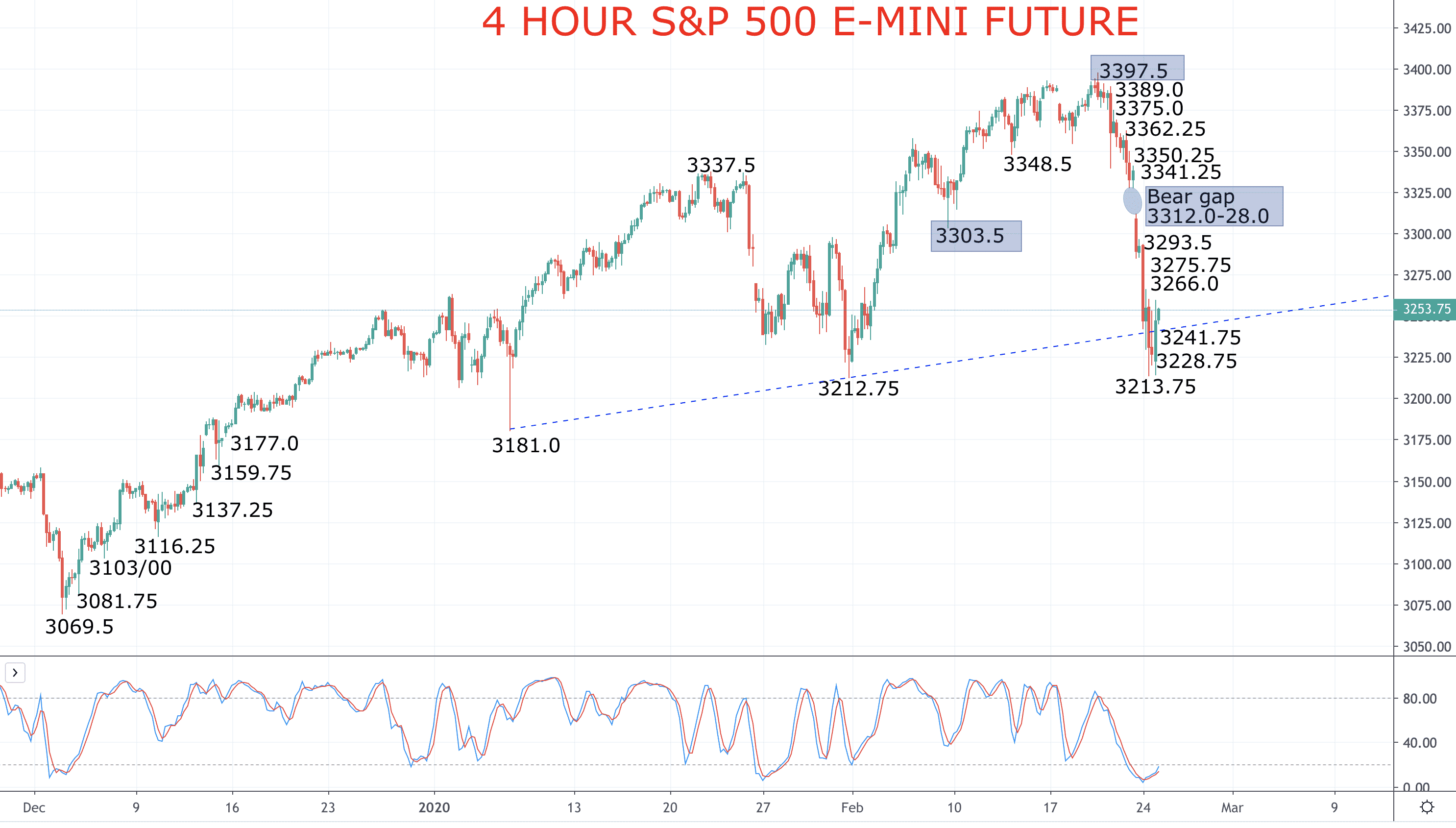 Stocks shift to intermediate-term bearish! (S&P 500 forecast) Image