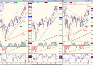 SPX-NYA-IWM weekly charts