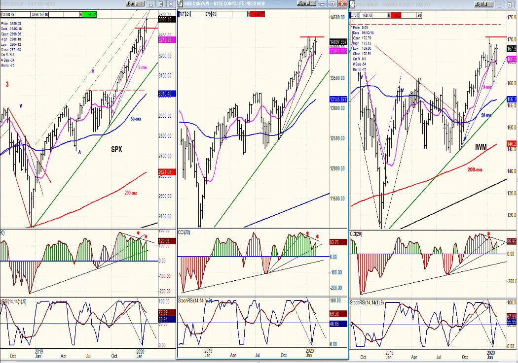 Market Turning Points – February 16 2020 Image