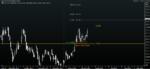 Treasury Futures chart