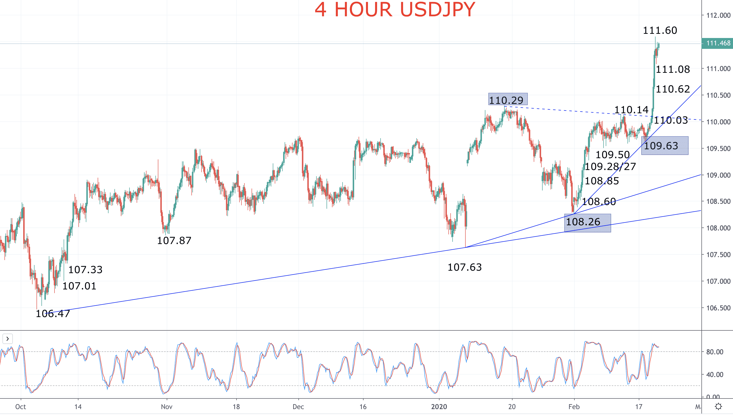 US Dollar is King as USDJPY surges (USDJPY forecast) Image