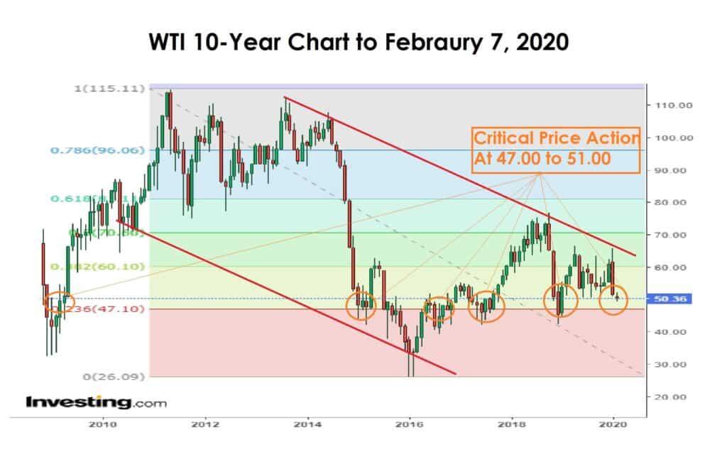 WTI 10 year chart