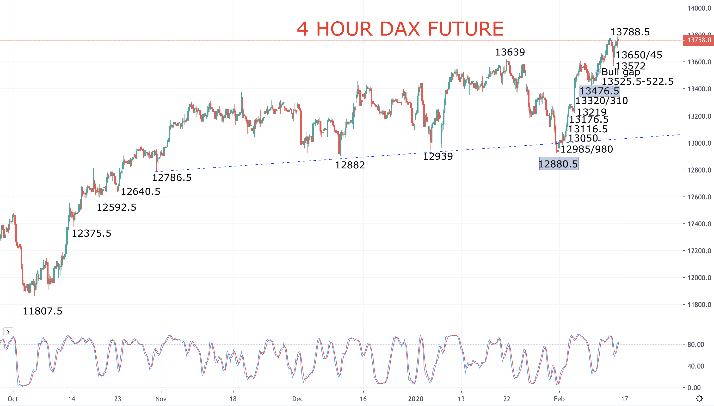 Stocks surge, DAX hits another new all-time high Image
