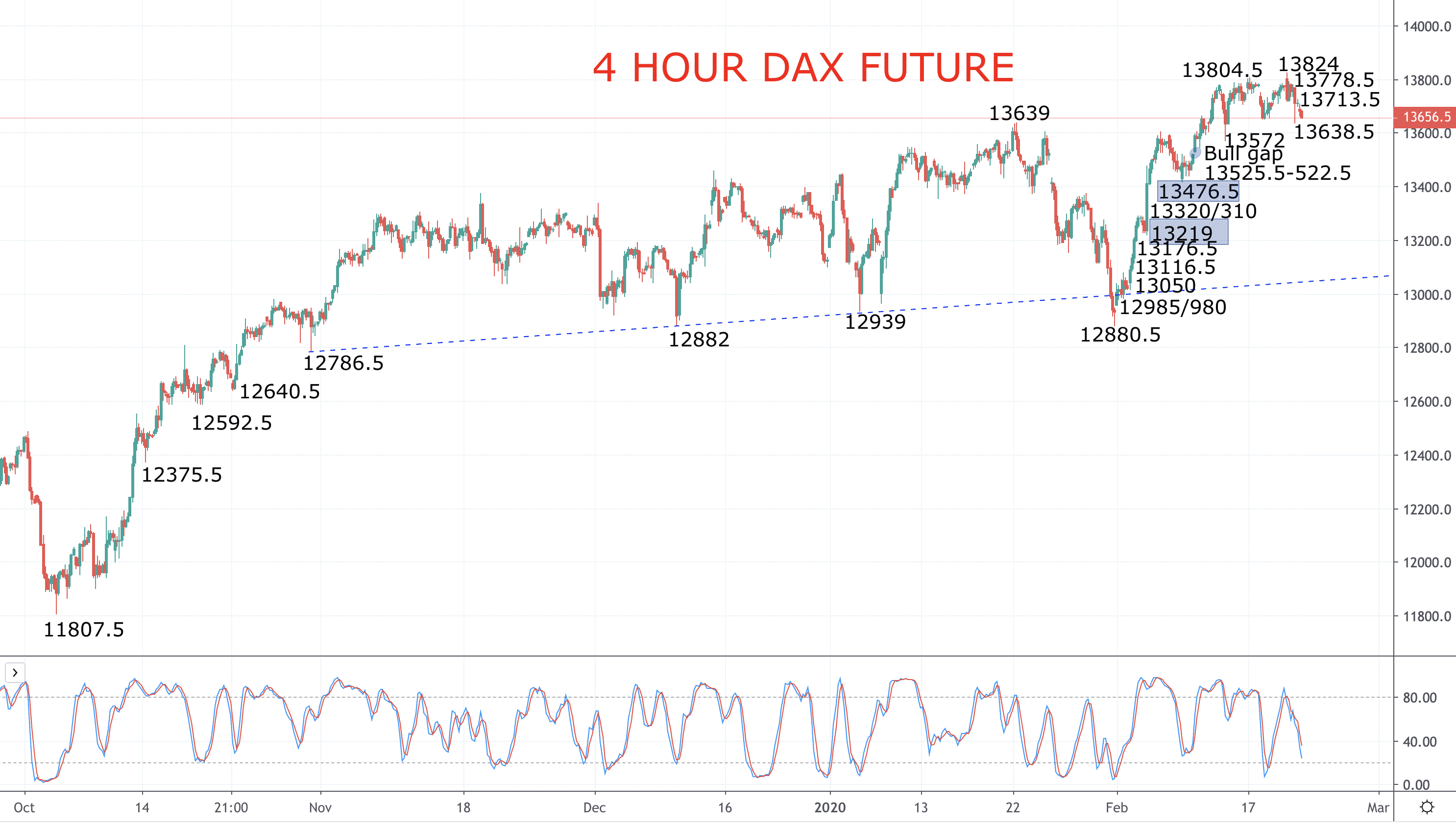 Looking for a European stock index rebound – DAX and EURO STOXX 50 forecast Image