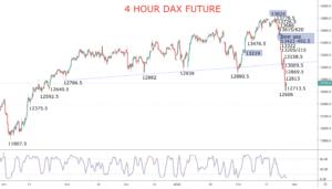 DAX Chart 2020-02-26