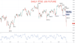 Daily FTSE Chart 2020-02-28