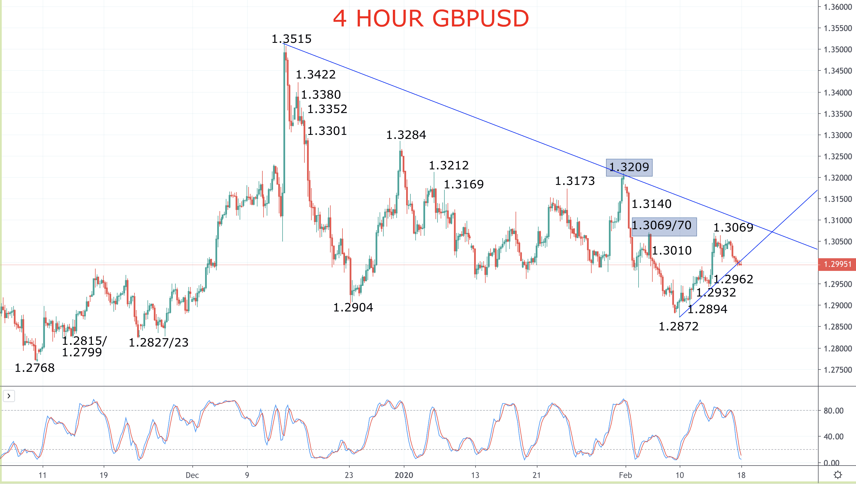 Pound hangs onto a positive outlook into U.K. Employment report (GBPUSD forecast) Image