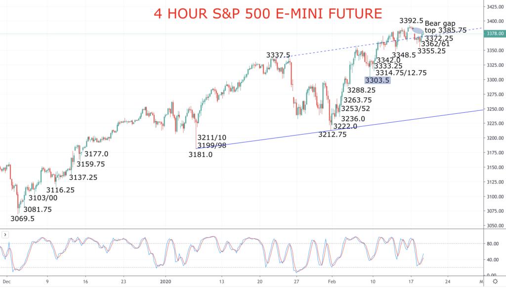 4 hour S&P 500 chart 19-02-2020