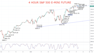 S&P 500 4hour chart 2020-02-19