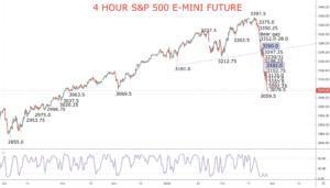 S&P 500 Chart 2020-02-27