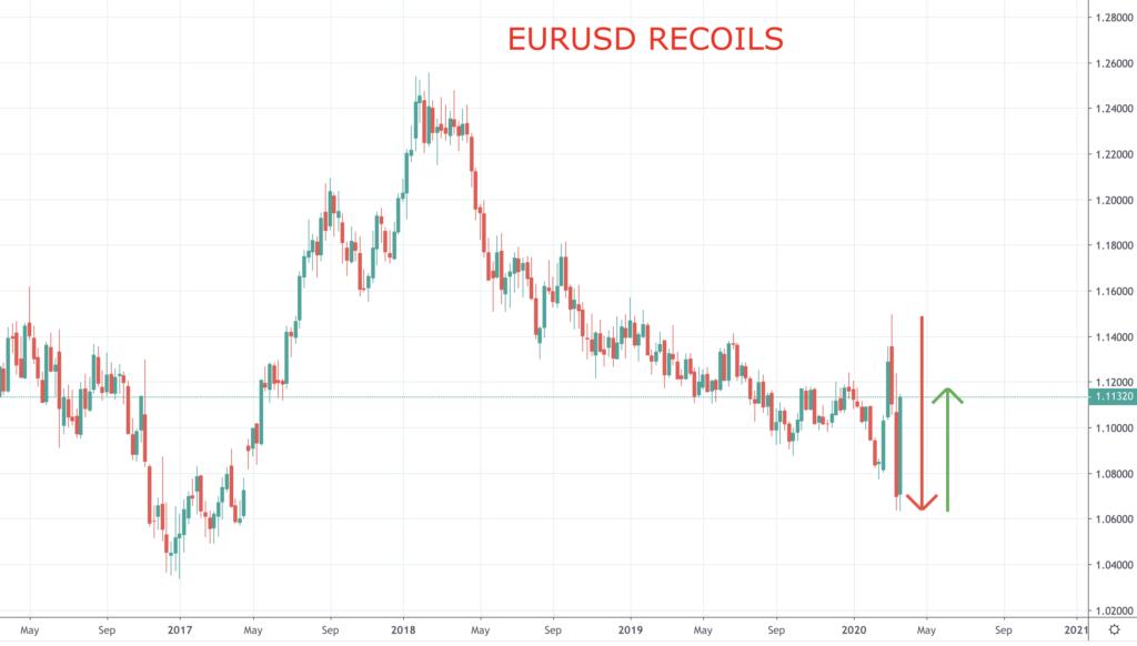 EURUSD Recoils chart