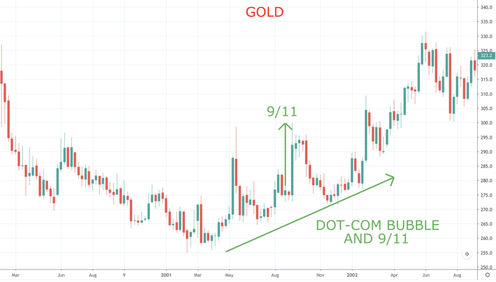 Gold and the 9/11 attacks