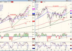SPX - IWM weekly charts