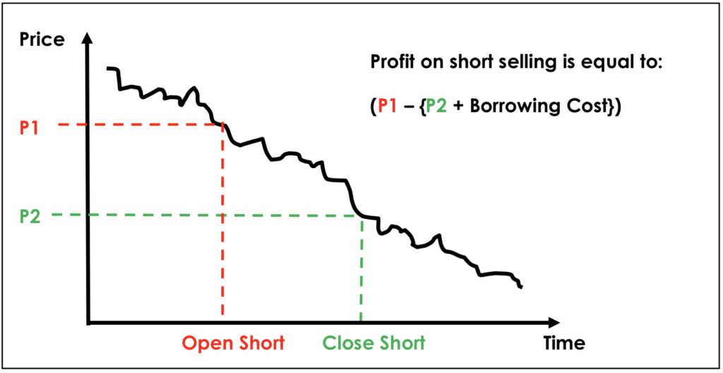 Profit on short selling